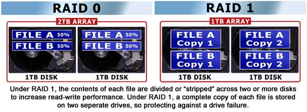 RAID 0 and RAID 1 image