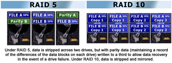 RAID 5 and RAID 10 image